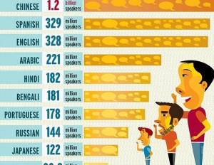 the most spoken languages