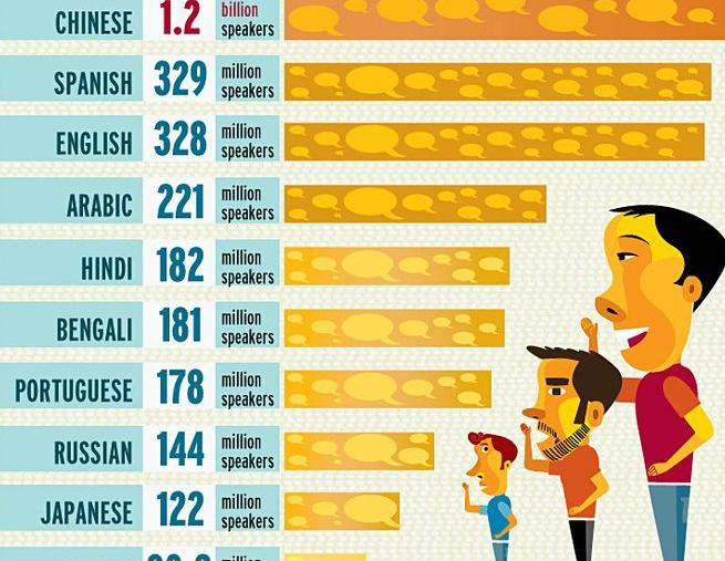 the most spoken languages