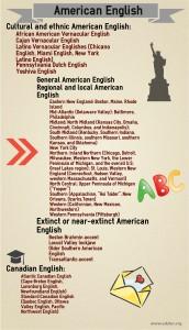 Диалекты американского английского