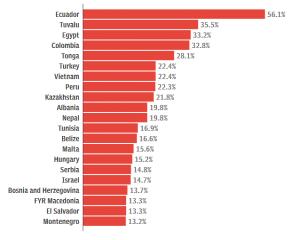 Самые популярные страны